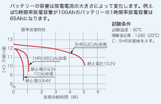 EBシリーズ標準放電特性